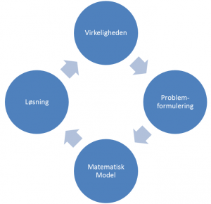 Frameworket inden for operationsanalyse