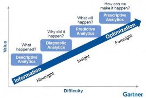 Operationsanalyse hjælper med at svare på organisationens sværeste spørgsmål.